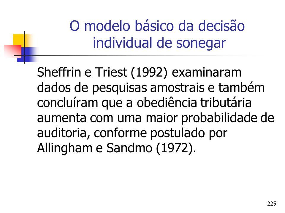 225 O modelo básico da decisão individual de sonegar Sheffrin e Triest (1992) examinaram dados de pesquisas amostrais e também concluíram que a obediê