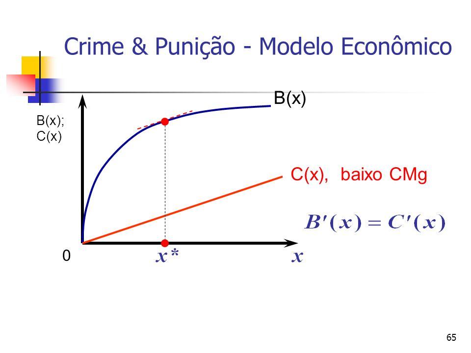 65 Crime & Punição - Modelo Econômico B(x) C(x), baixo CMg B(x); C(x) 0