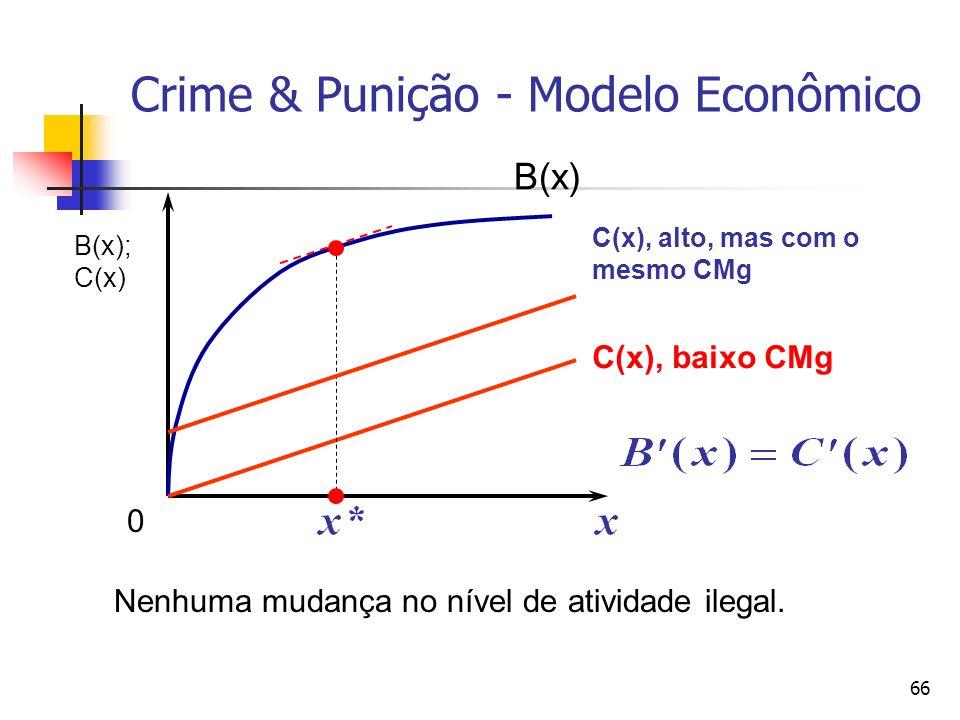 66 Crime & Punição - Modelo Econômico B(x) C(x), baixo CMg C(x), alto, mas com o mesmo CMg Nenhuma mudança no nível de atividade ilegal. B(x); C(x) 0