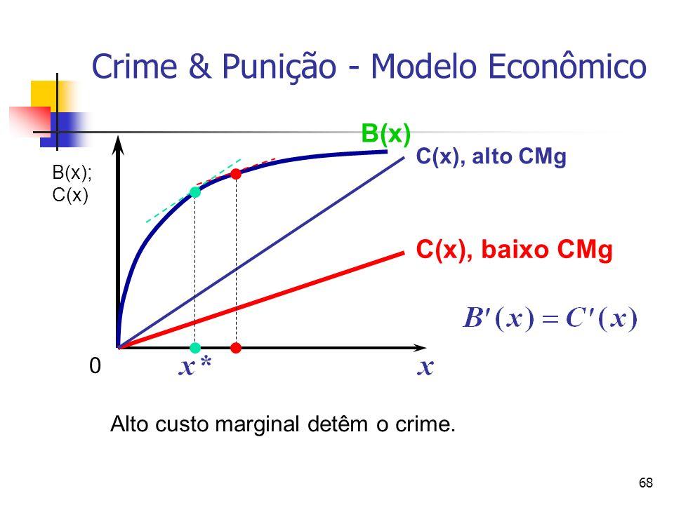 68 Crime & Punição - Modelo Econômico B(x) C(x), baixo CMg C(x), alto CMg Alto custo marginal detêm o crime. 0 B(x); C(x)