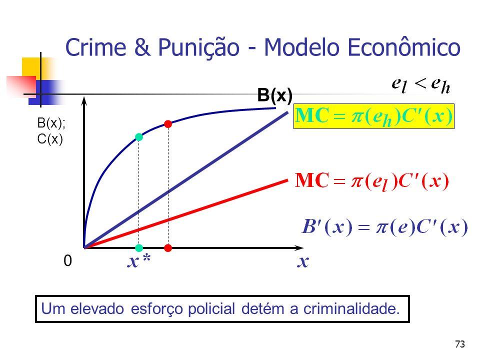 73 Crime & Punição - Modelo Econômico B(x) Um elevado esforço policial detém a criminalidade. B(x); C(x) 0
