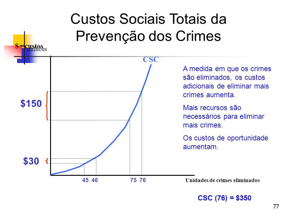77 Unidades de crimes eliminados $ =custos milhões CSC 45 4675 76 Custos Sociais Totais da Prevenção dos Crimes A medida em que os crimes são eliminad