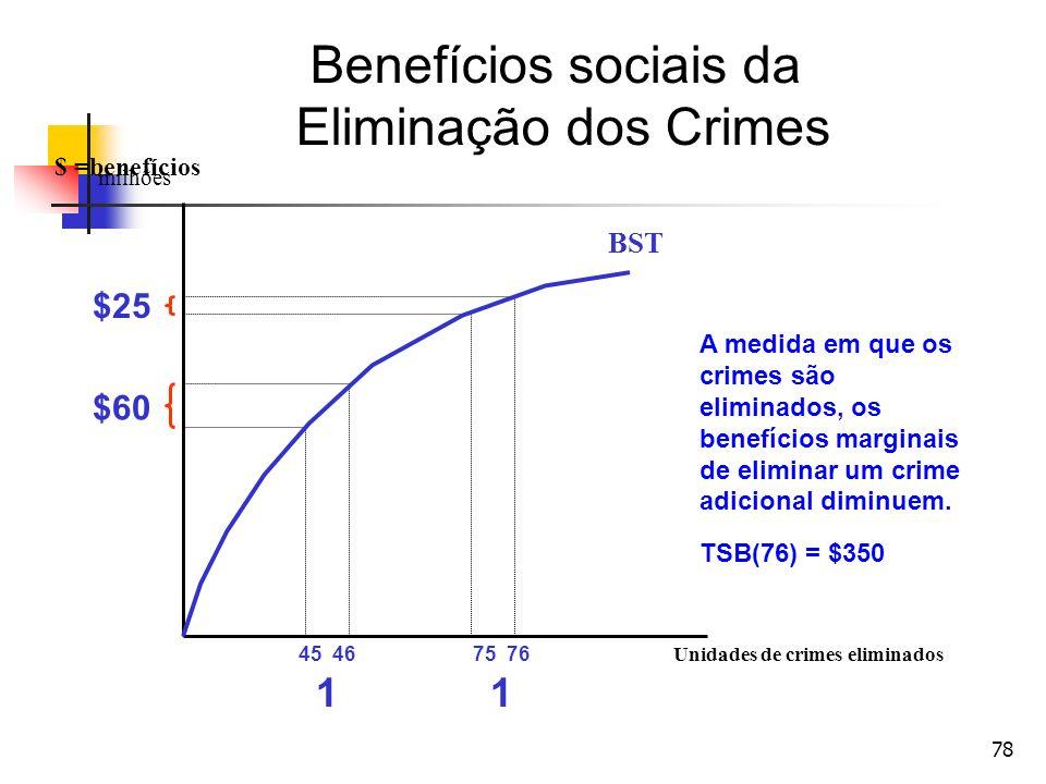 78 Unidades de crimes eliminados $ =benefícios milhões BST A medida em que os crimes são eliminados, os benefícios marginais de eliminar um crime adic