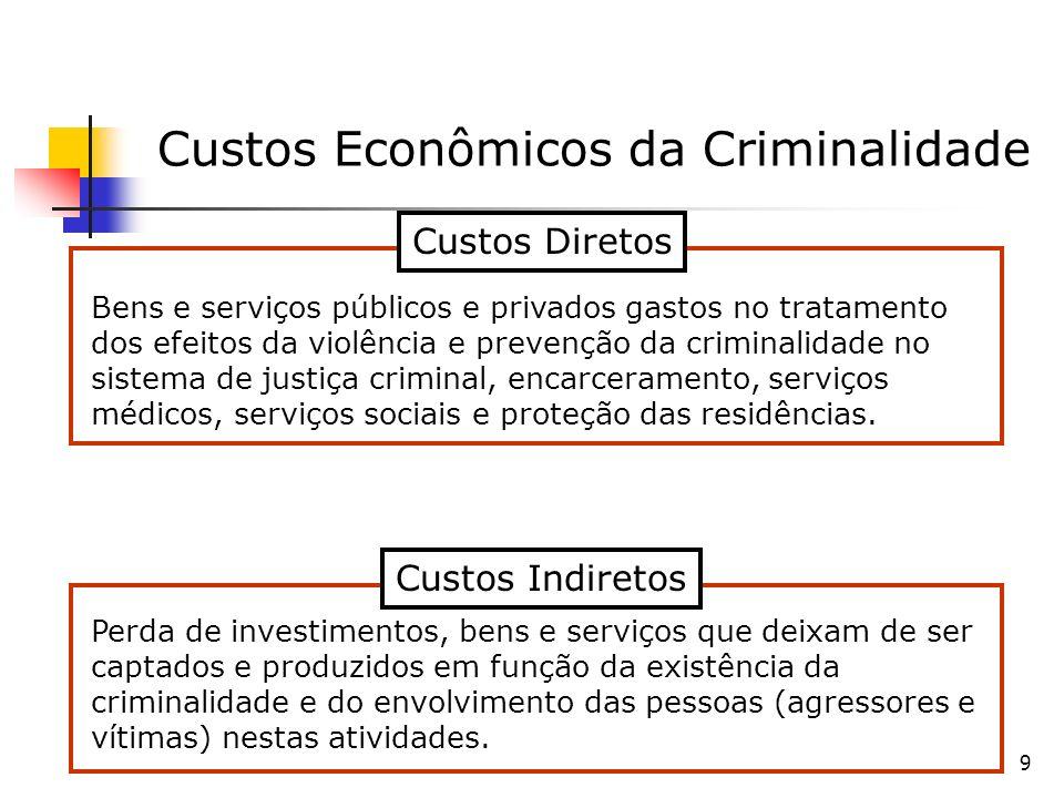 10 Algumas estimativas dos custos do crime e da violência O BID estimou que a violência custa 84 bilhões de dólares ao Brasil ou 10,5% do PIB nacional.