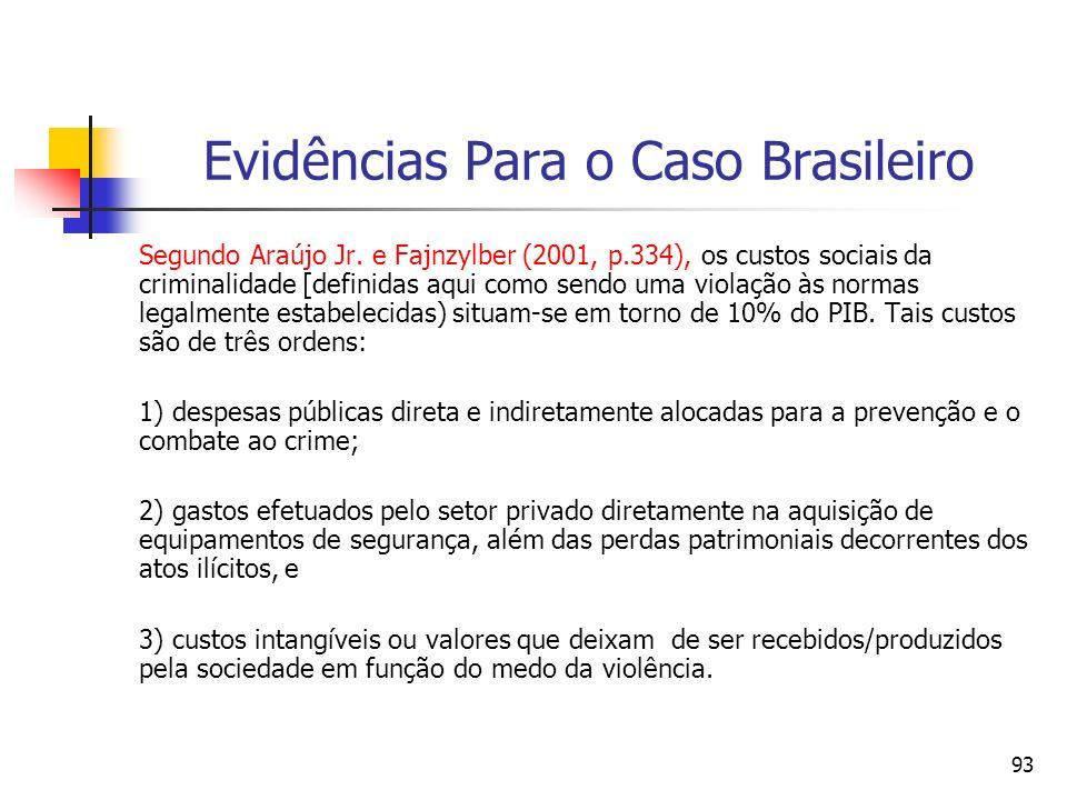 93 Evidências Para o Caso Brasileiro Segundo Araújo Jr. e Fajnzylber (2001, p.334), os custos sociais da criminalidade [definidas aqui como sendo uma