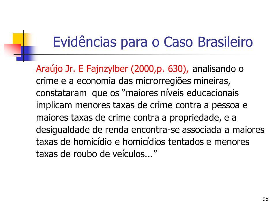 95 Evidências para o Caso Brasileiro Araújo Jr. E Fajnzylber (2000,p. 630), analisando o crime e a economia das microrregiões mineiras, constataram qu