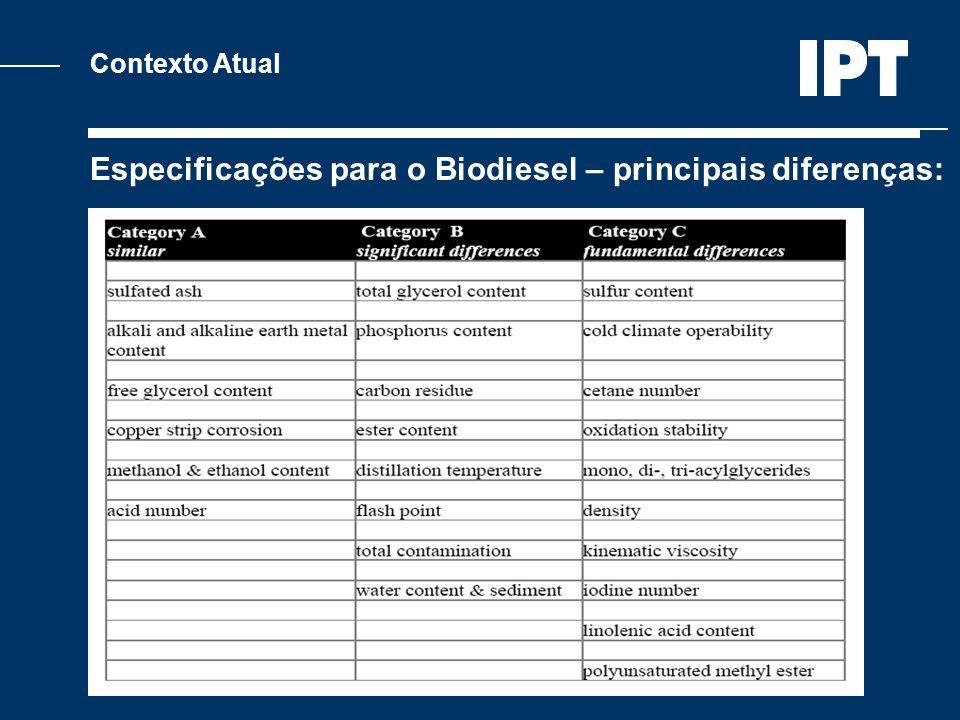 Contexto Atual Especificações para o Biodiesel – principais diferenças: