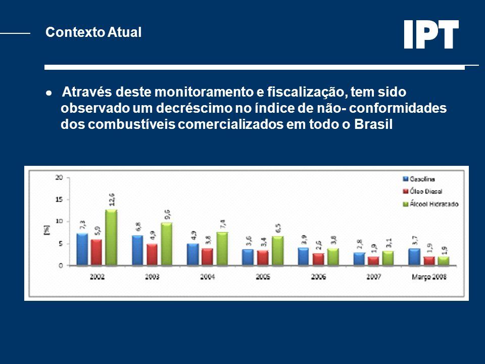 Contexto Atual Através deste monitoramento e fiscalização, tem sido observado um decréscimo no índice de não- conformidades dos combustíveis comercial