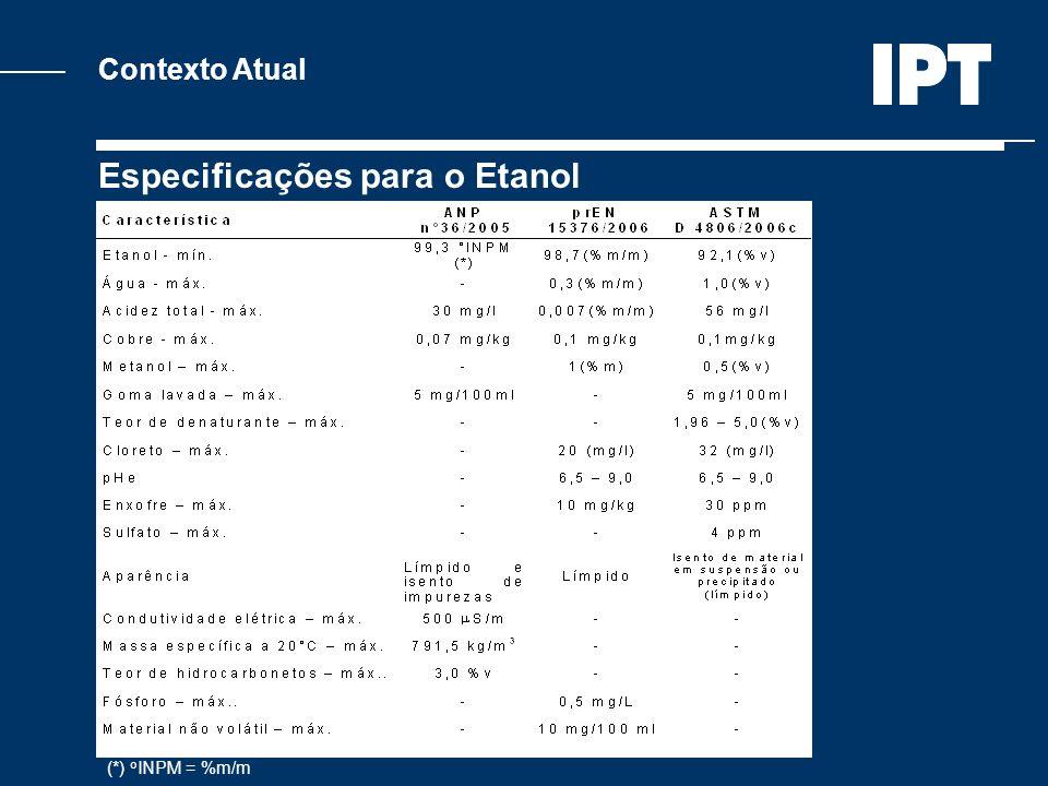 Contexto Atual Especificações para o Etanol (*) o INPM = %m/m