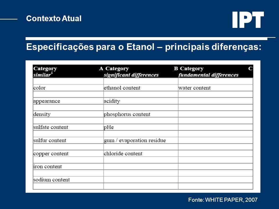 Contexto Atual Especificações para o Etanol – principais diferenças: Fonte: WHITE PAPER, 2007