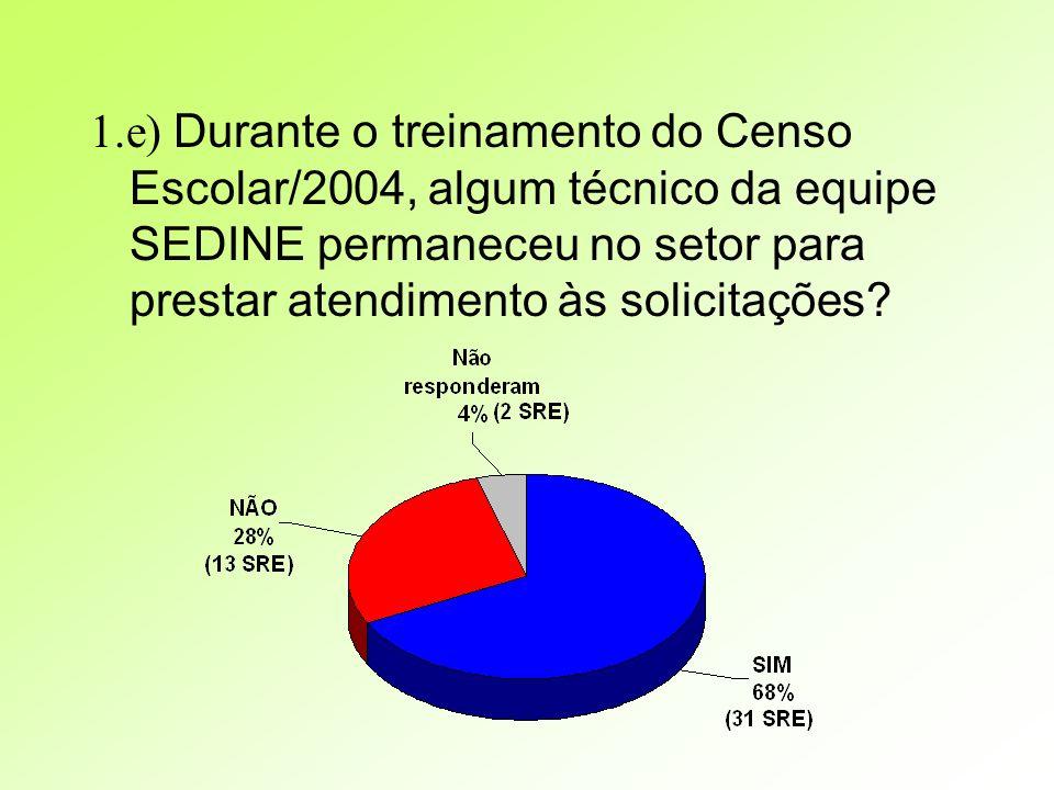 4) A equipe SEDINE realizou crítica visual do Censo Escolar / 2004?