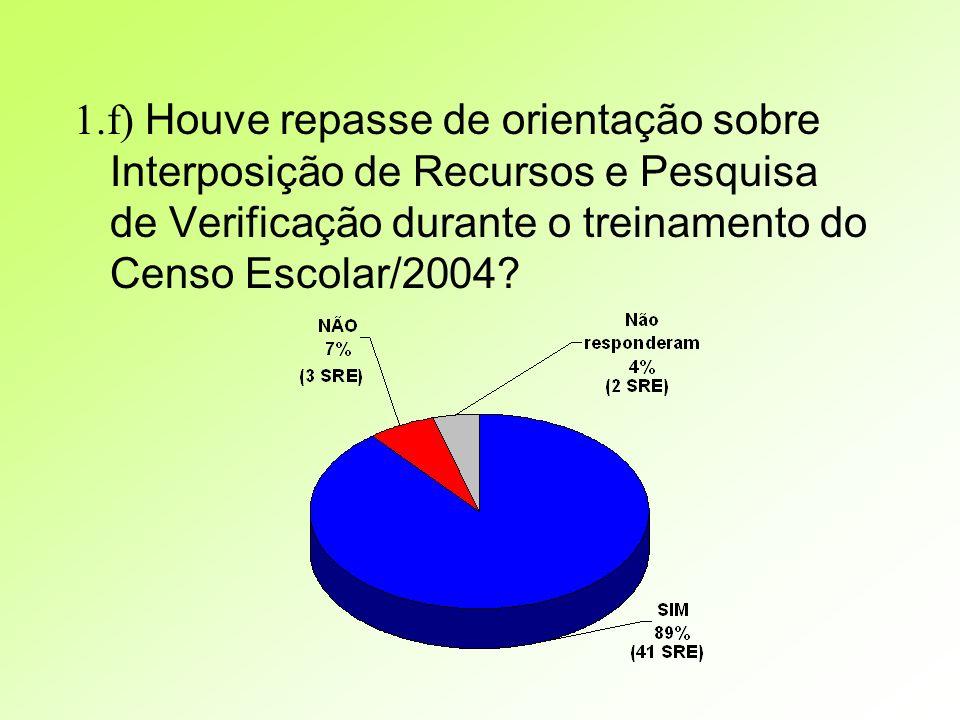 1.f) Houve repasse de orientação sobre Interposição de Recursos e Pesquisa de Verificação durante o treinamento do Censo Escolar/2004