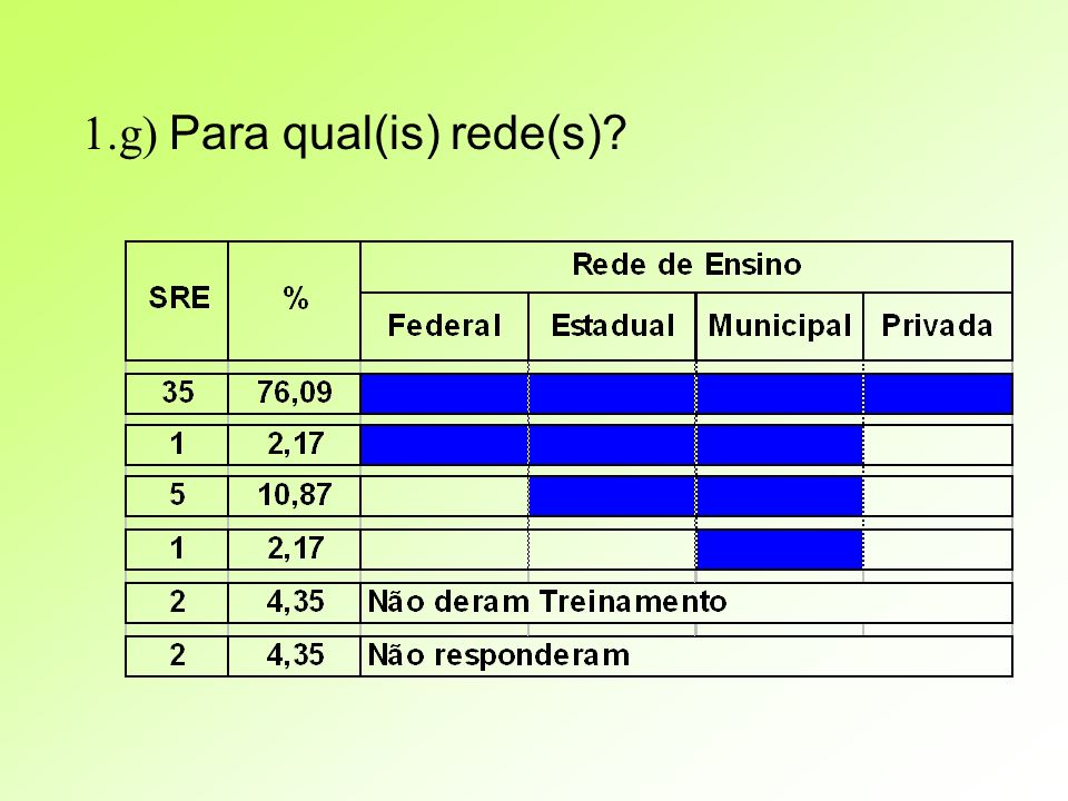 1.g) Para qual(is) rede(s)?