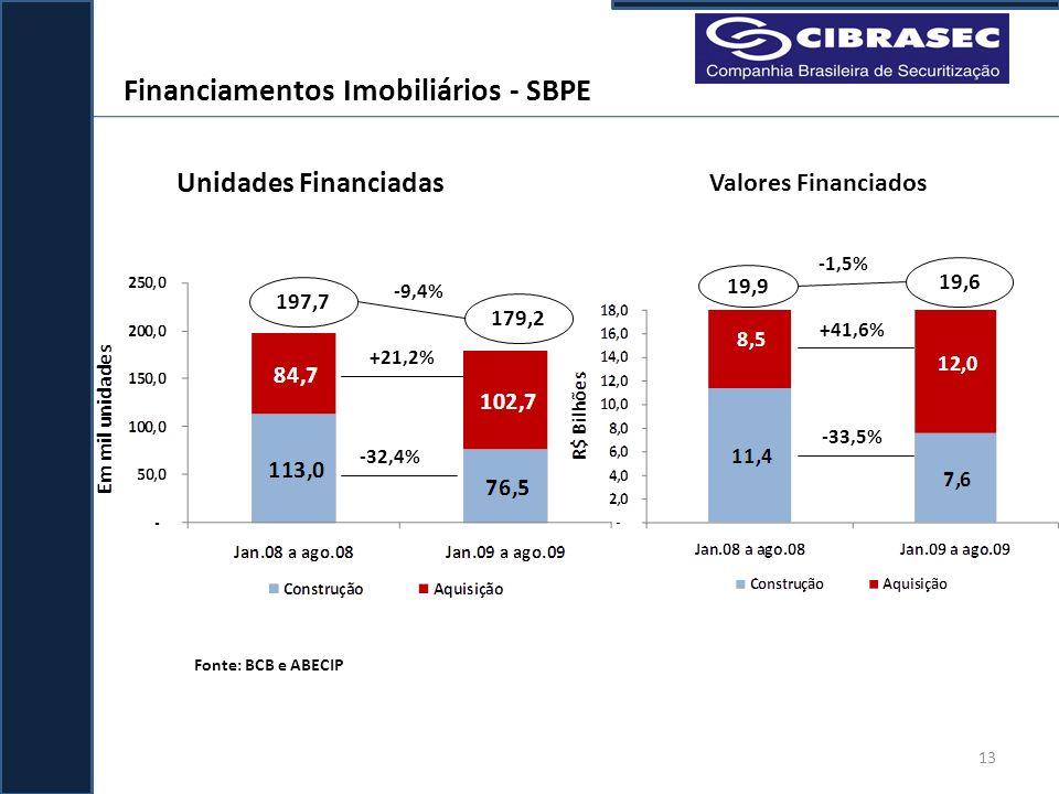 Valores Financiados Unidades Financiadas Fonte: BCB e ABECIP 197,7 179,2 +21,2% -32,4% -9,4% 19,9 19,6 -33,5% +41,6% -1,5% Financiamentos Imobiliários