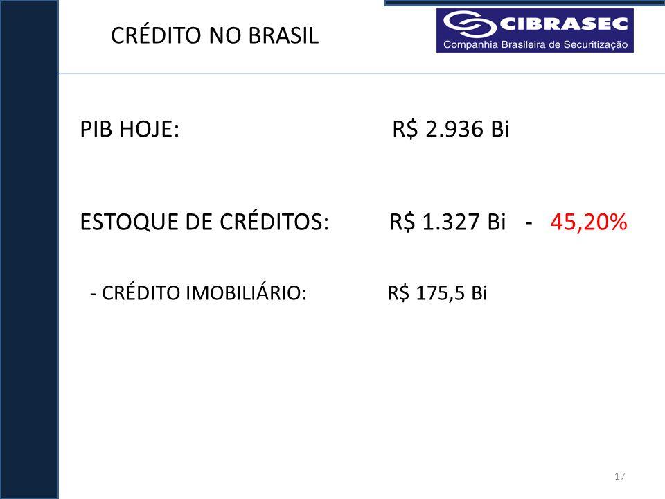 CRÉDITO NO BRASIL PIB HOJE: R$ 2.936 Bi ESTOQUE DE CRÉDITOS: R$ 1.327 Bi - 45,20% 17 - CRÉDITO IMOBILIÁRIO: R$ 175,5 Bi