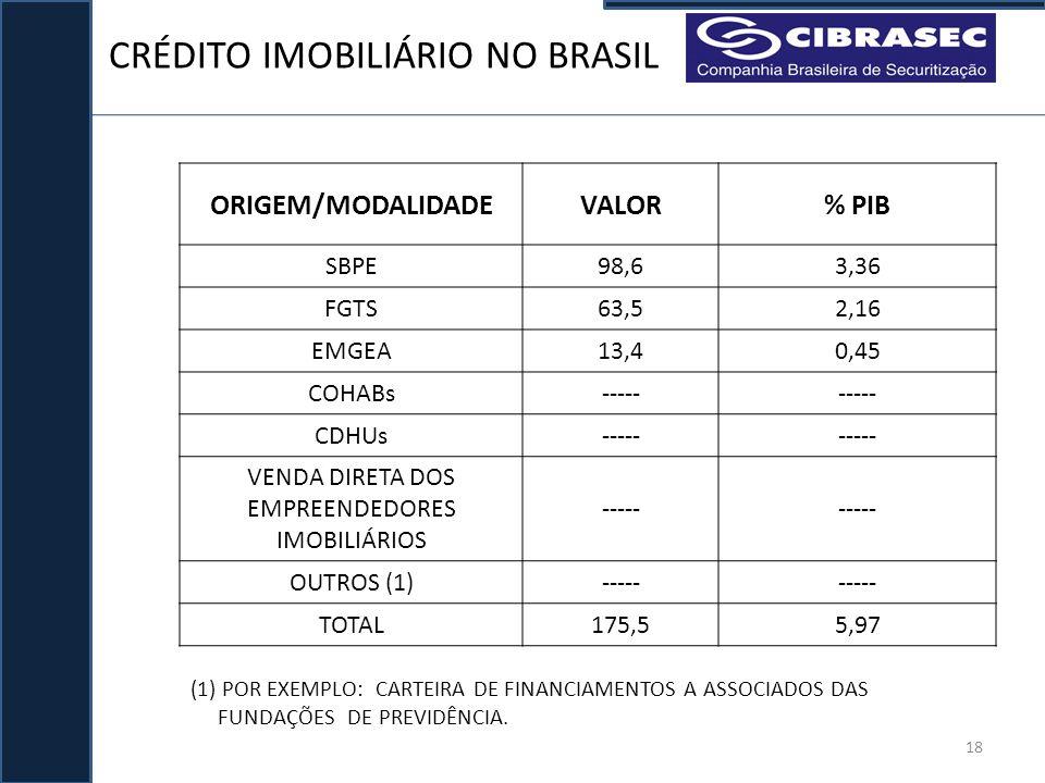 CRÉDITO IMOBILIÁRIO NO BRASIL 18 ORIGEM/MODALIDADEVALOR% PIB SBPE98,63,36 FGTS63,52,16 EMGEA13,40,45 COHABs----- CDHUs----- VENDA DIRETA DOS EMPREENDE