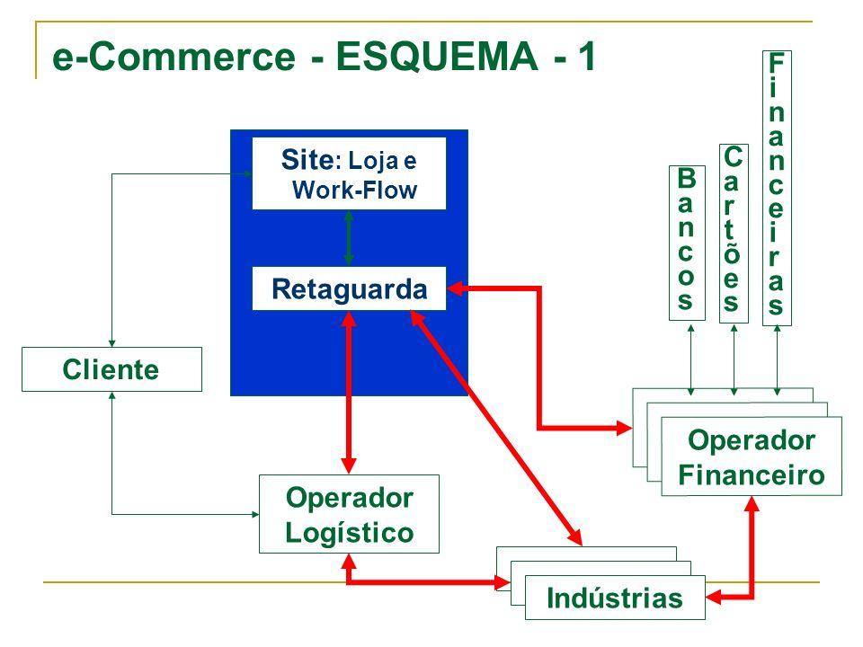 e-Commerce - ESQUEMA - 1 Cliente Operador Logístico Operador Financeiro Retaguarda Site : Loja e Work-Flow BancosBancos CartõesCartões FinanceirasFina