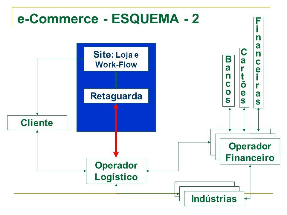 e-Commerce - ESQUEMA - 2 Cliente Operador Logístico Operador Financeiro Retaguarda Site : Loja e Work-Flow BancosBancos CartõesCartões FinanceirasFina