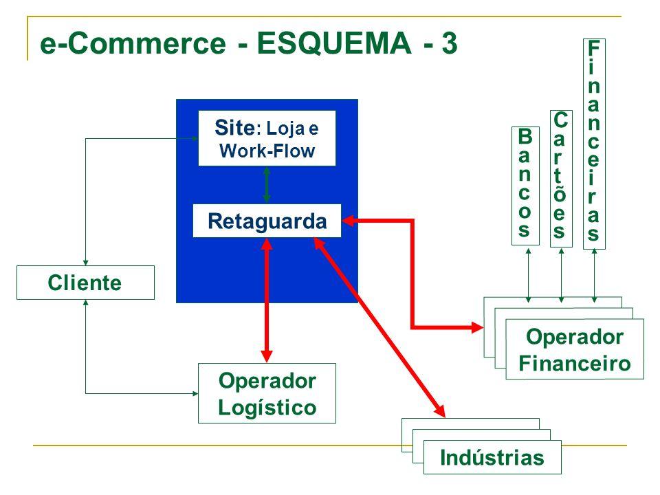 e-Commerce - ESQUEMA - 3 Cliente Operador Logístico Operador Financeiro Retaguarda Site : Loja e Work-Flow BancosBancos CartõesCartões FinanceirasFina