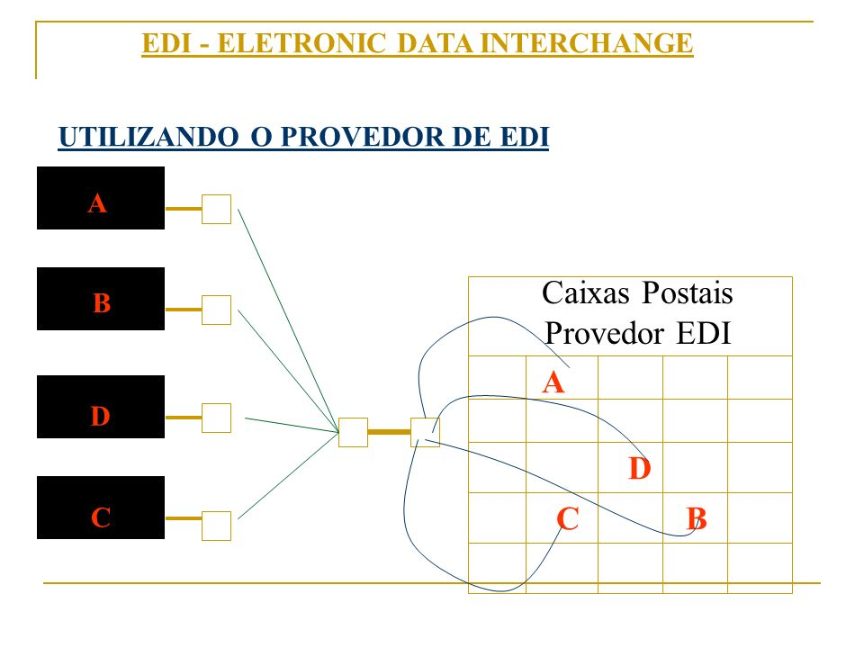 EDI - ELETRONIC DATA INTERCHANGE UTILIZANDO O PROVEDOR DE EDI B A D C Caixas Postais Provedor EDI A D CB