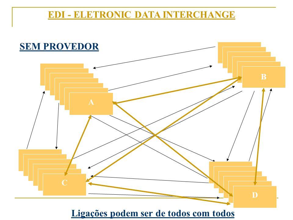 EDI - ELETRONIC DATA INTERCHANGE SEM PROVEDOR B A A C D Ligações podem ser de todos com todos