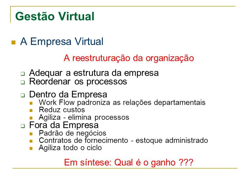 Gestão Virtual A Empresa Virtual A reestruturação da organização Adequar a estrutura da empresa Reordenar os processos Dentro da Empresa Work Flow pad