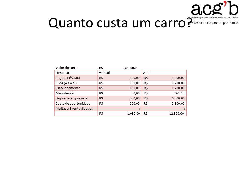 www.dinheiroparasempre.com.br Quanto custa um carro? Valor do carro R$ 30.000,00 DespesaMensalAno Seguro (4% a.a.) R$ 100,00 R$ 1.200,00 IPVA (4% a.a.