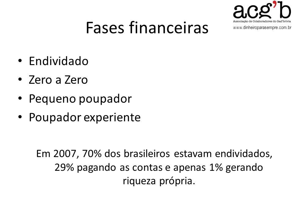 www.dinheiroparasempre.com.br Fases financeiras Endividado Zero a Zero Pequeno poupador Poupador experiente Em 2007, 70% dos brasileiros estavam endiv