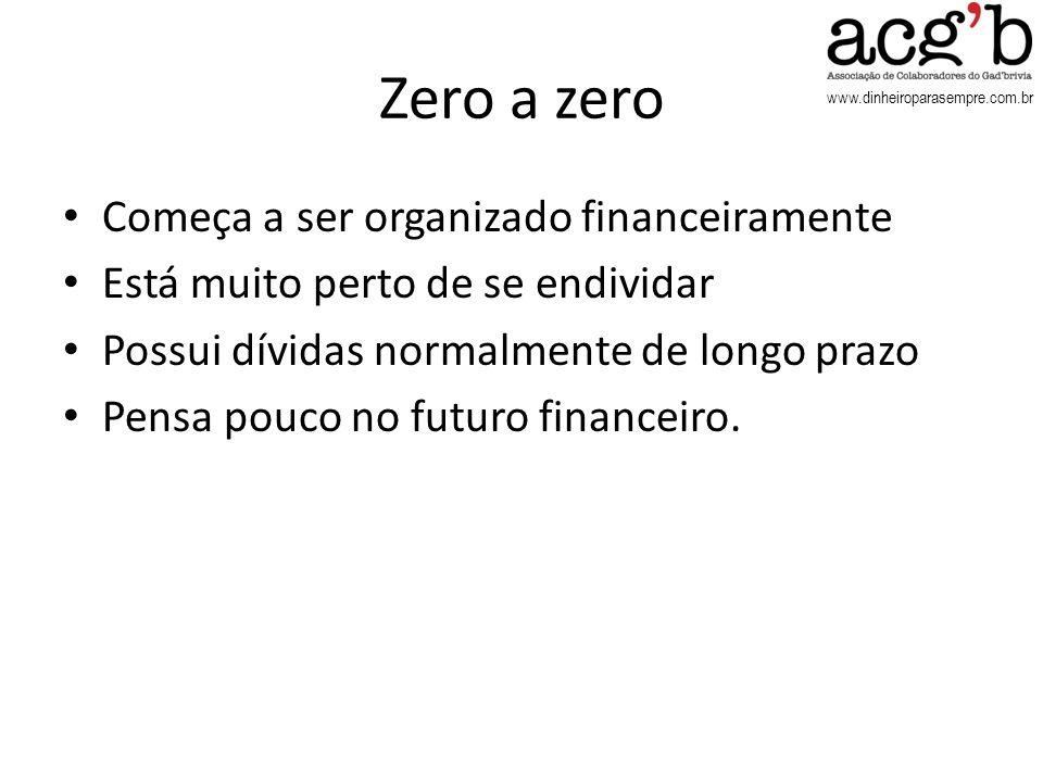 www.dinheiroparasempre.com.br Zero a zero Começa a ser organizado financeiramente Está muito perto de se endividar Possui dívidas normalmente de longo