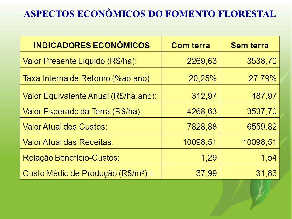 ASPECTOS ECONÔMICOS DO FOMENTO FLORESTAL INDICADORES ECONÔMICOSCom terraSem terra Valor Presente Líquido (R$/ha):2269,633538,70 Taxa Interna de Retorn