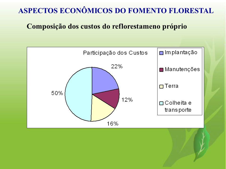 ASPECTOS ECONÔMICOS DO FOMENTO FLORESTAL Composição dos custos do reflorestameno próprio