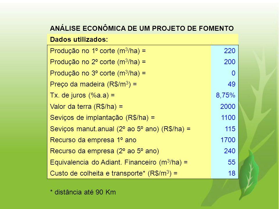ANÁLISE ECONÔMICA DE UM PROJETO DE FOMENTO Dados utilizados: Produção no 1º corte (m 3 /ha) = 220 Produção no 2º corte (m 3 /ha) = 200 Produção no 3º