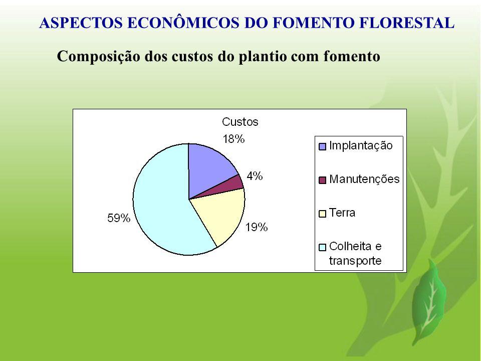Composição dos custos do plantio com fomento