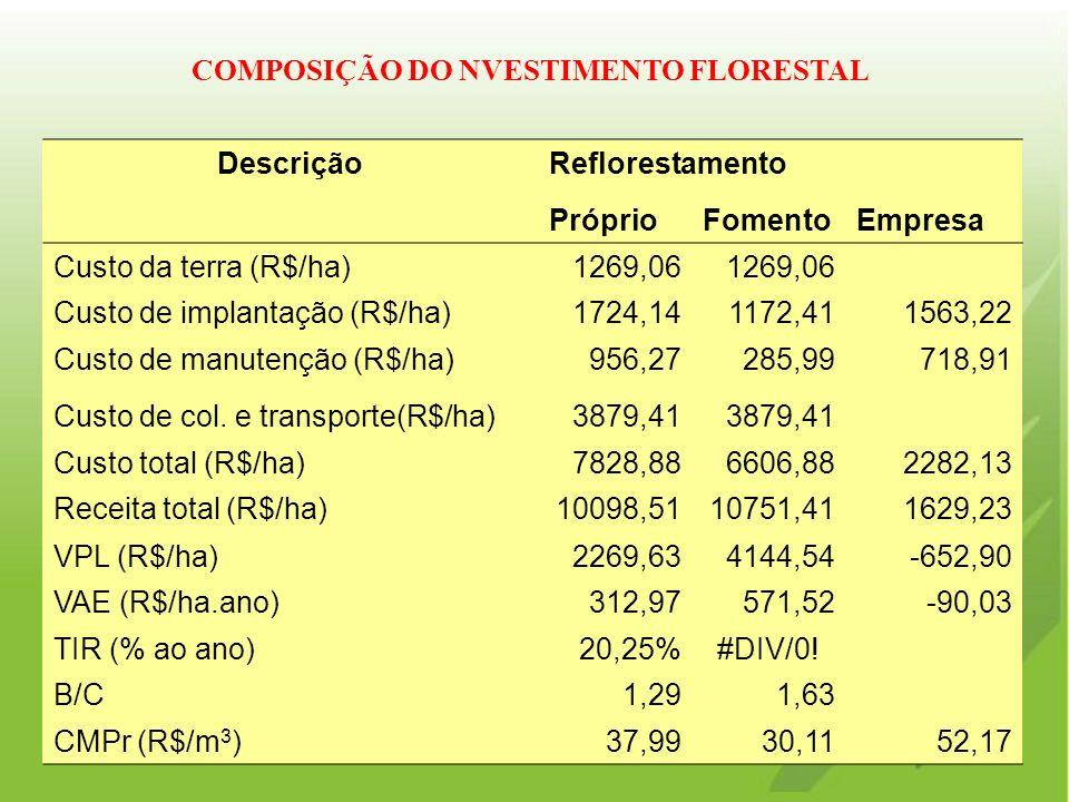 DescriçãoReflorestamento PróprioFomentoEmpresa Custo da terra (R$/ha)1269,06 Custo de implantação (R$/ha)1724,141172,411563,22 Custo de manutenção (R$