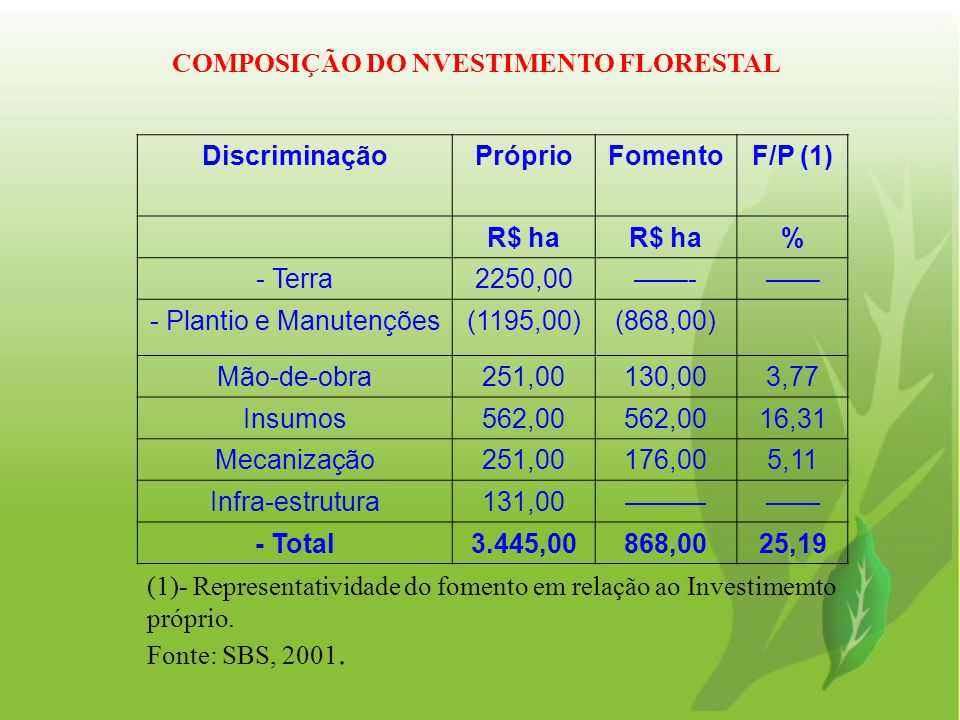 DiscriminaçãoPróprioFomentoF/P (1) R$ ha % - Terra2250,00- - Plantio e Manutenções(1195,00)(868,00) Mão-de-obra251,00130,003,77 Insumos562,00 16,31 Me