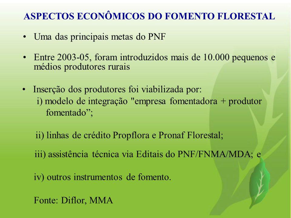 ASPECTOS ECONÔMICOS DO FOMENTO FLORESTAL Uma das principais metas do PNF Entre 2003-05, foram introduzidos mais de 10.000 pequenos e médios produtores