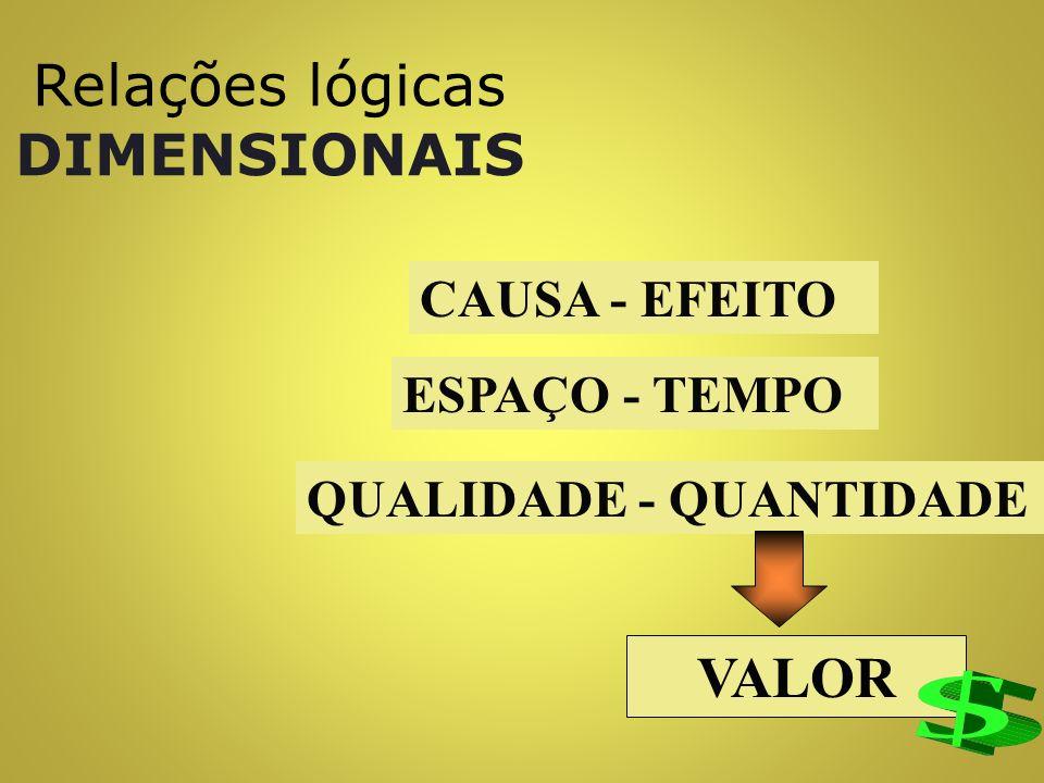 Relações lógicas ESSENCIAIS NECESSIDADE FINALIDADE MEIO PATRIMONIAL FUNÇÃO FASE IDEAL O HOMEM FASE MATERIAL A RIQUEZA