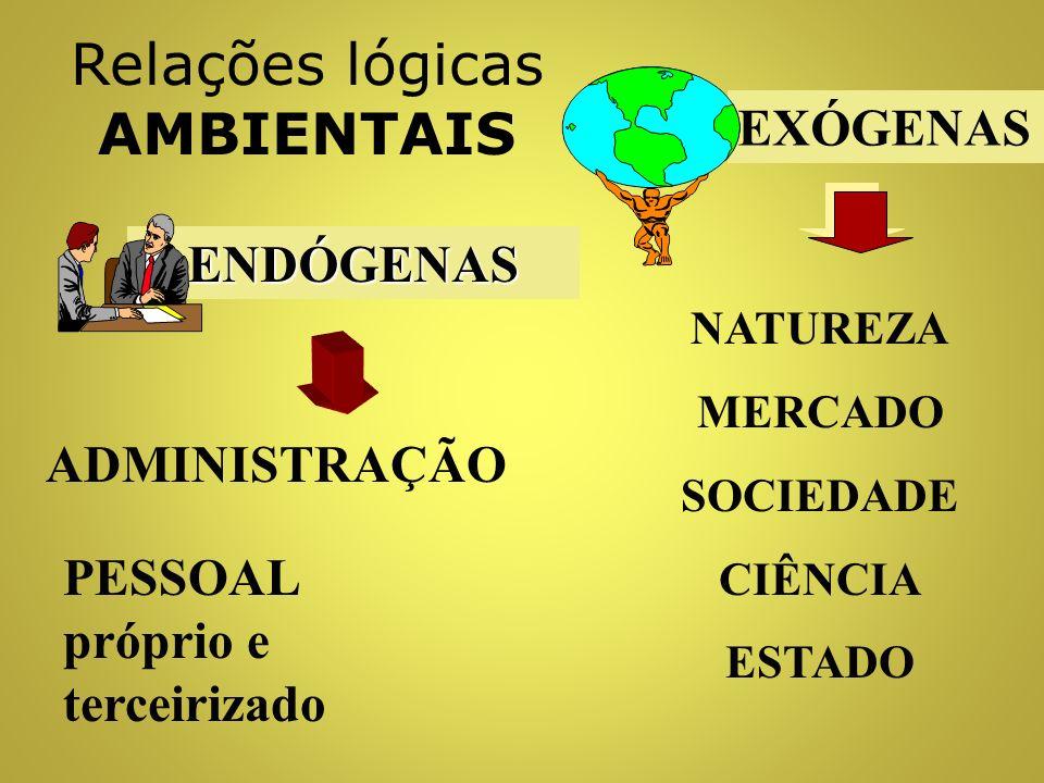 Relações lógicas DIMENSIONAIS ESPAÇO - TEMPO CAUSA - EFEITO QUALIDADE - QUANTIDADE VALOR
