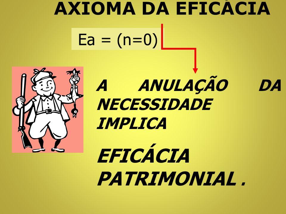 AXIOMA DA NATUREZA FUNCIONAL AS FUNÇÕES SISTEMÁTICAS DO PATRIMÔNIO, POR NATUREZA, OCORREM SIMULTÂNEA, AUTÔNOMA, INTERATIVA E HEREDITARIAMENTE.