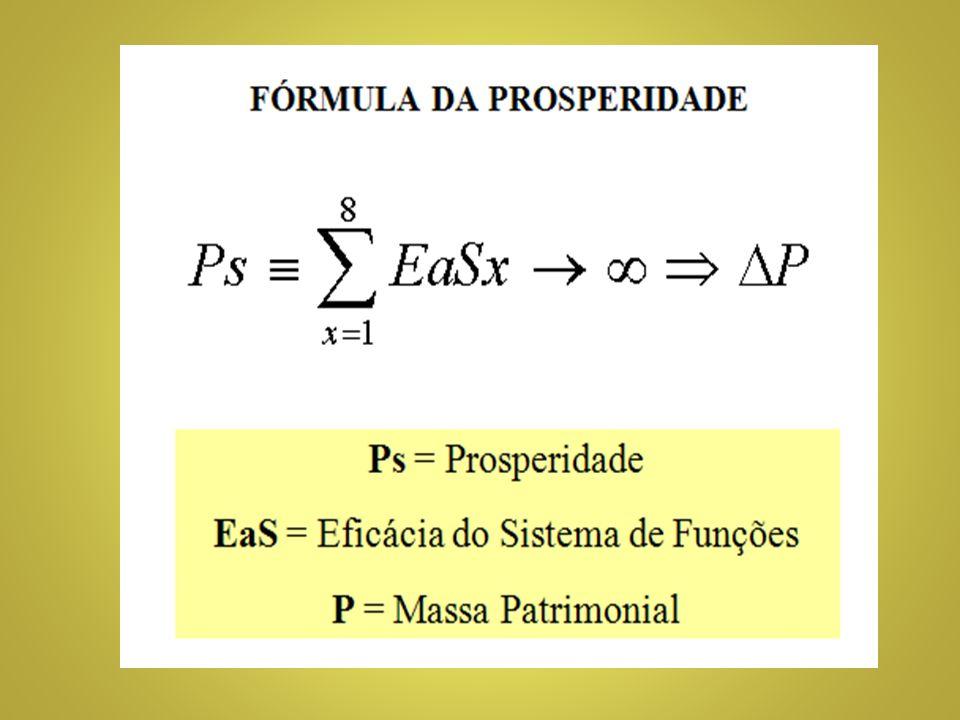 AXIOMA DA PROSPERIDADE EFICÁCIA E ELASTICIDADE CONSTANTES IMPLICAM EM PROSPERIDADE DAS CÉLULAS SOCIAIS.