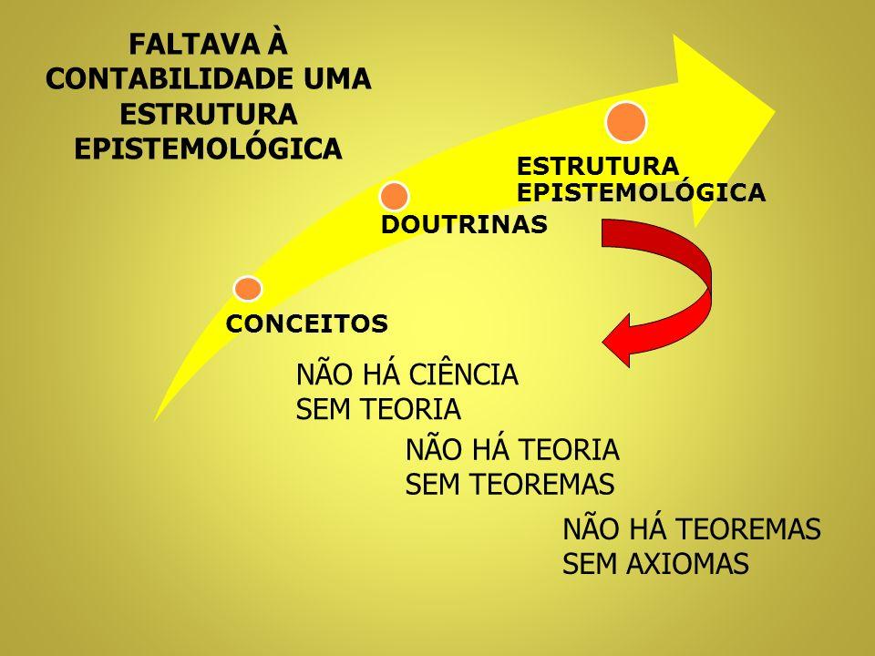 CONCEITOS DOUTRINAS ESTRUTURA EPISTEMOLÓGICA NÃO HÁ CIÊNCIA SEM TEORIA NÃO HÁ TEORIA SEM TEOREMAS NÃO HÁ TEOREMAS SEM AXIOMAS FALTAVA À CONTABILIDADE UMA ESTRUTURA EPISTEMOLÓGICA