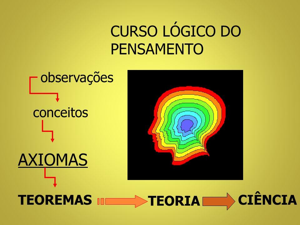 observações conceitos TEOREMAS TEORIA CIÊNCIA AXIOMAS CURSO LÓGICO DO PENSAMENTO