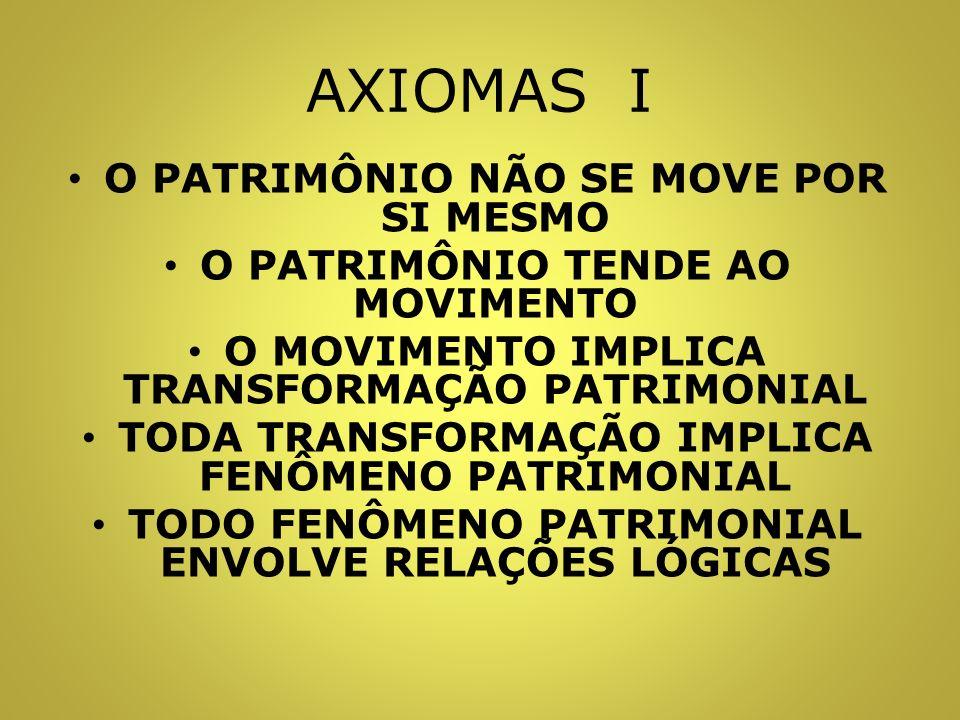 AXIOMAS I O PATRIMÔNIO NÃO SE MOVE POR SI MESMO O PATRIMÔNIO TENDE AO MOVIMENTO O MOVIMENTO IMPLICA TRANSFORMAÇÃO PATRIMONIAL TODA TRANSFORMAÇÃO IMPLICA FENÔMENO PATRIMONIAL TODO FENÔMENO PATRIMONIAL ENVOLVE RELAÇÕES LÓGICAS