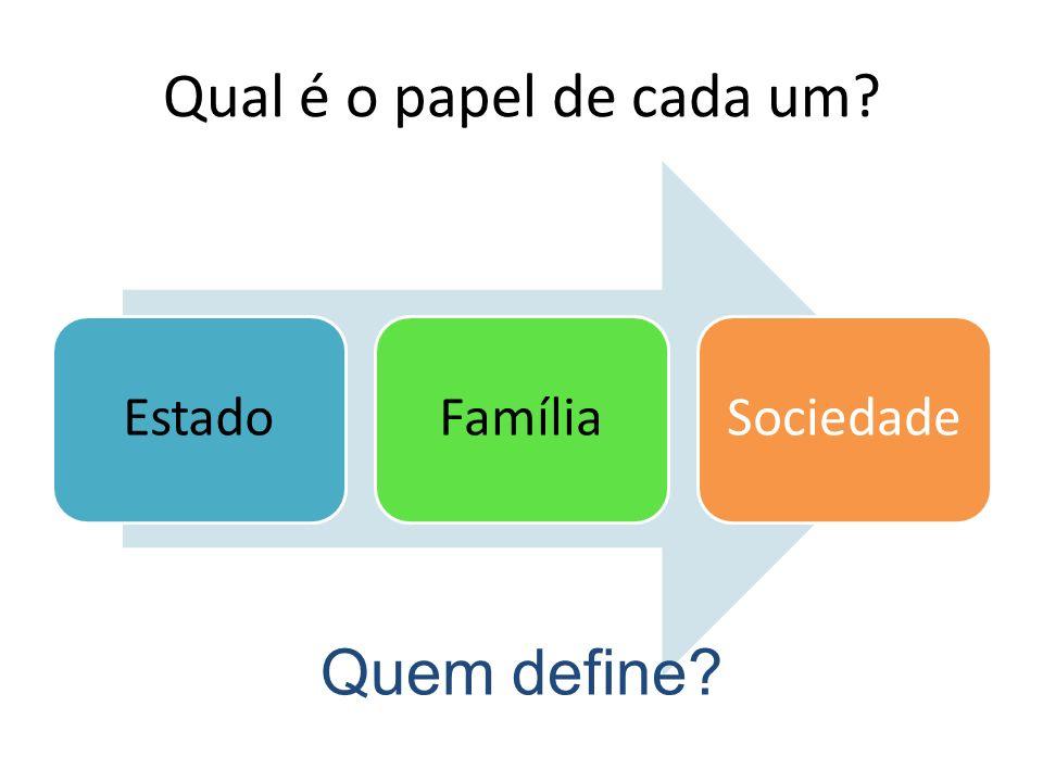 Qual é o papel de cada um? EstadoFamília Sociedad e Quem define?