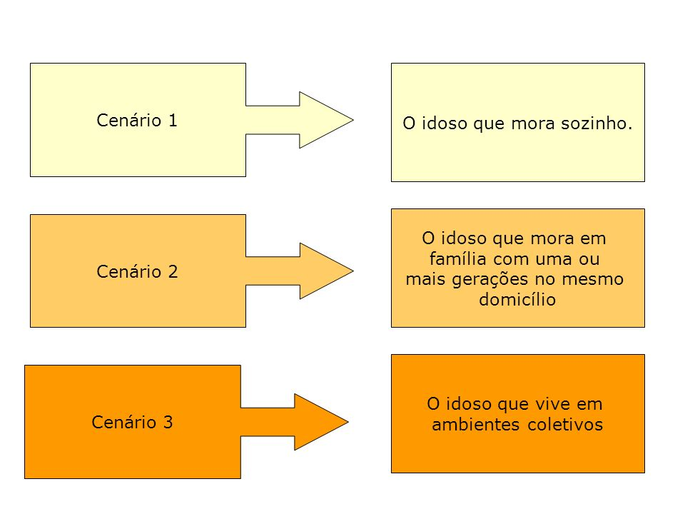 Cenário 1 Cenário 2 Cenário 3 O idoso que mora sozinho. O idoso que mora em família com uma ou mais gerações no mesmo domicílio O idoso que vive em am