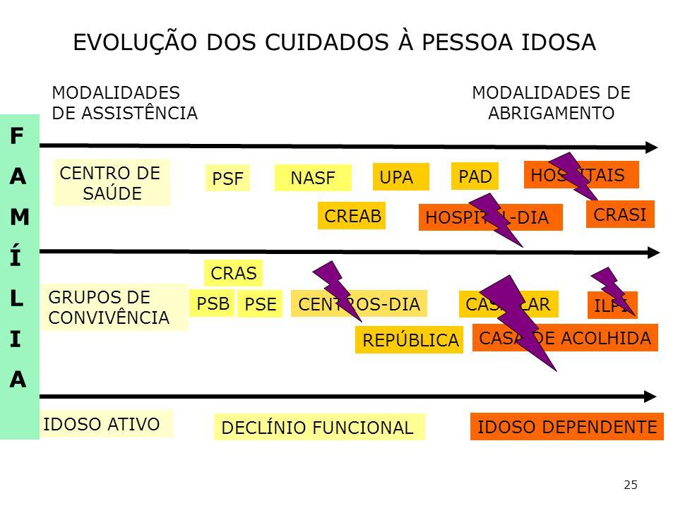 25 MODALIDADES DE ASSISTÊNCIA MODALIDADES DE ABRIGAMENTO GRUPOS DE CONVIVÊNCIA CENTROS-DIA CRAS IDOSO ATIVO DECLÍNIO FUNCIONAL IDOSO DEPENDENTE CENTRO