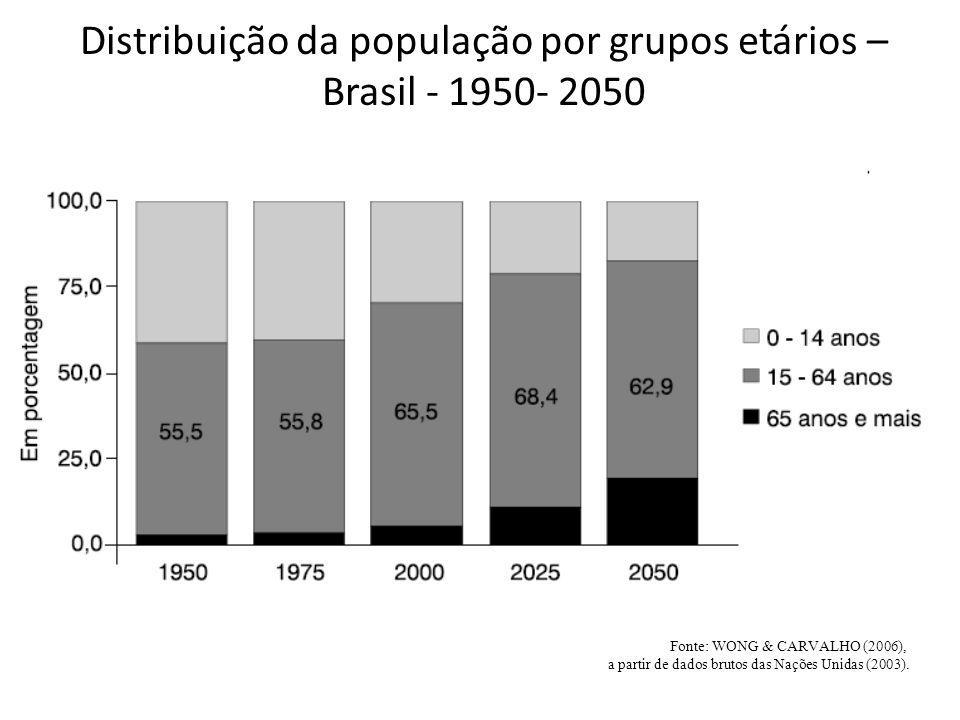 Distribuição da população por grupos etários – Brasil - 1950- 2050 Fonte: WONG & CARVALHO (2006), a partir de dados brutos das Nações Unidas (2003).