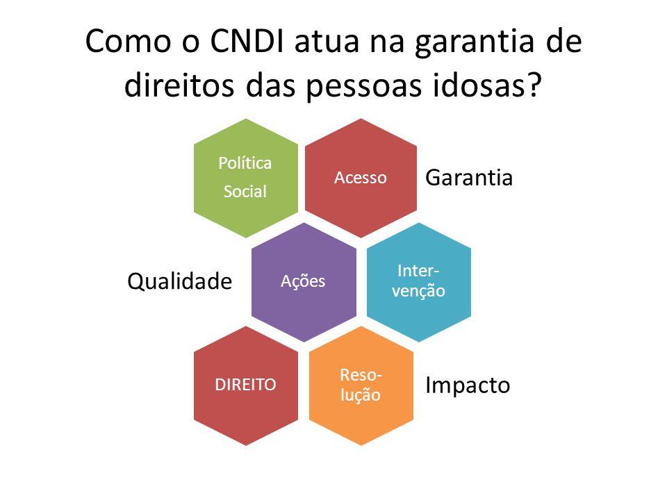 Como o CNDI atua na garantia de direitos das pessoas idosas? Acesso Garantia Política Social Ações Qualidad e Inter- venção Reso- lução Impacto DIREIT