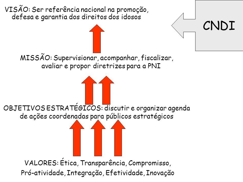 VISÃO: Ser referência nacional na promoção, defesa e garantia dos direitos dos idosos MISSÃO: Supervisionar, acompanhar, fiscalizar, avaliar e propor