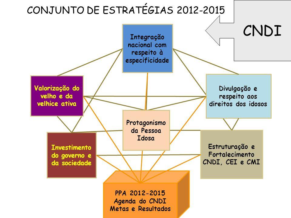 CONJUNTO DE ESTRATÉGIAS 2012-2015 Investimento do governo e da sociedade Estruturação e Fortalecimento CNDI, CEI e CMI Integração nacional com respeit